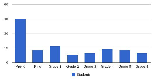 Plymouth Christian School Students by Grade