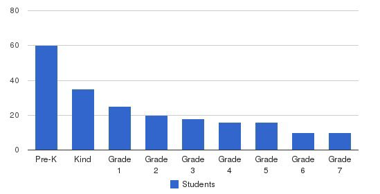 Maria Montessori School Students by Grade
