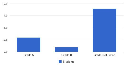 New Horizon Academy Students by Grade