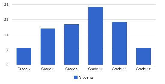 Lasalle School Students by Grade