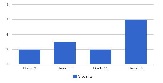 Kennedy Krieger At Southern High School Students by Grade