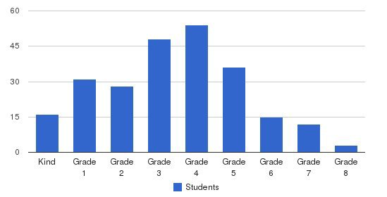 Newton Students by Grade