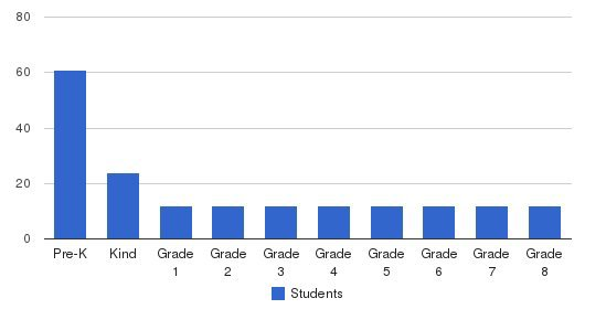Bonita Learning Academy Students by Grade