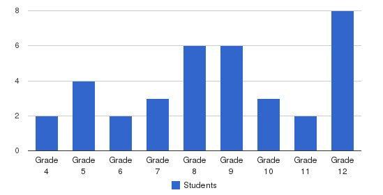 Progressive Achievement Center Students by Grade
