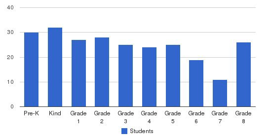 St Josaphat School Students by Grade