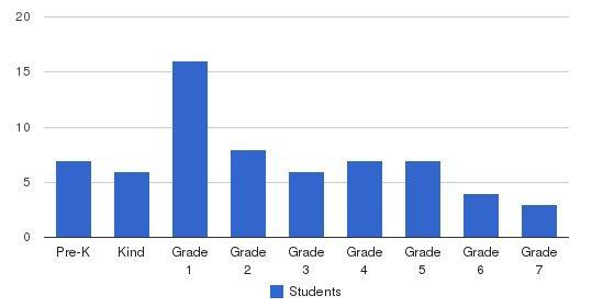 Spring Garden Academy Students by Grade