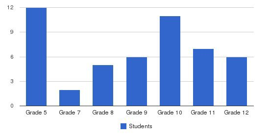 Laureate Learning Center Students by Grade