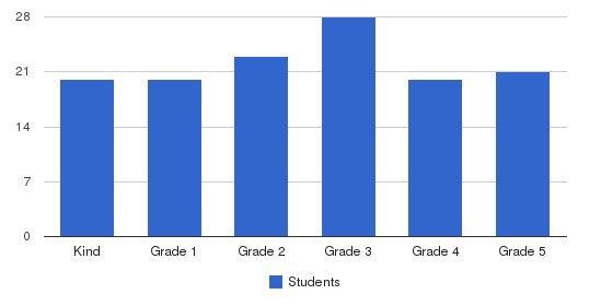 Modesto Christian Elementary School Students by Grade