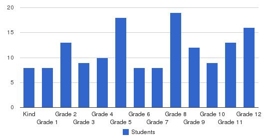 Redding Adventist Academy Students by Grade