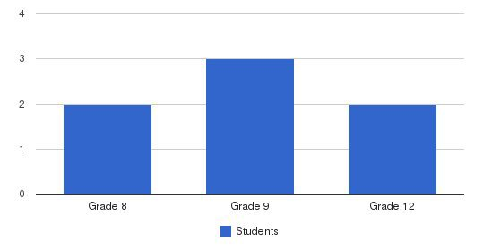 Cornerstone Academy Students by Grade