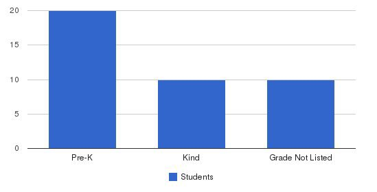Kiddie Academy Of Princeton Students by Grade