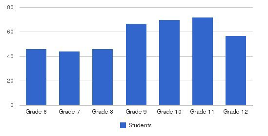 Redwood Christian Middle School & High School Students by Grade