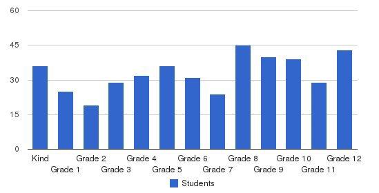 Thomas Heyward Academy Students by Grade