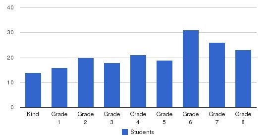 Blue Oak School Students by Grade