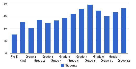 Canterbury School Students by Grade