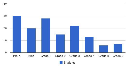 Class Academy Students by Grade