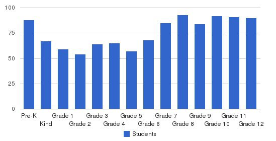 University School-milwaukee Students by Grade