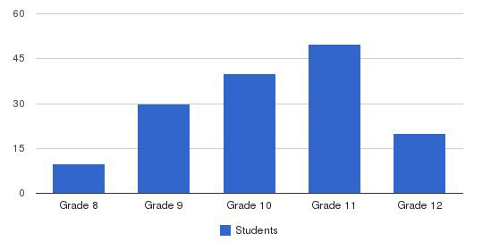 Ridge Creek School Students by Grade