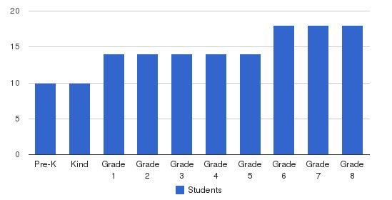 Mount Carmel Christian School Students by Grade