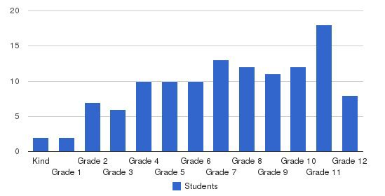Clark School Students by Grade
