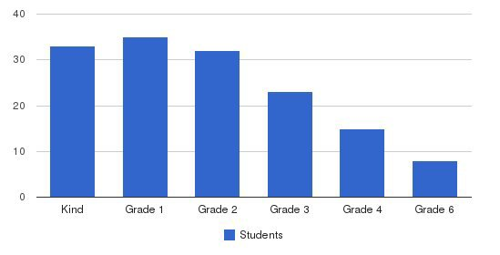 Park Street School Students by Grade