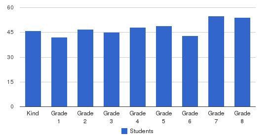 Trinity Episcopal School Students by Grade