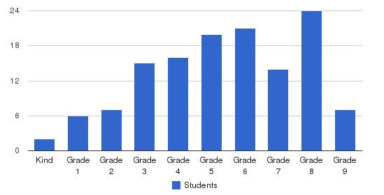 Pace School Students by Grade
