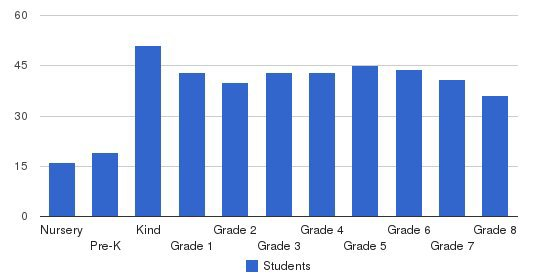The Gordon School Students by Grade
