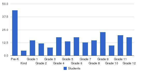 Rincon Valley Christian School Students by Grade