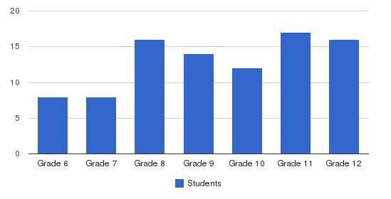 West Sound Academy Students by Grade