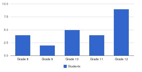 Hibernian Private School Students by Grade