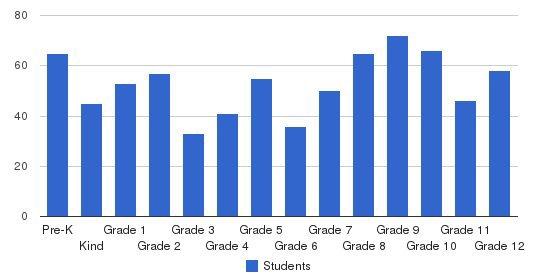 Ripon Christian Schools Students by Grade