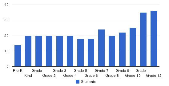 Stuart Hall School Students by Grade