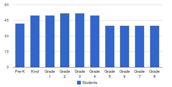 St. Elizabeth Ann Seton School Students by Grade