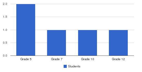 Cornerstone School Students by Grade