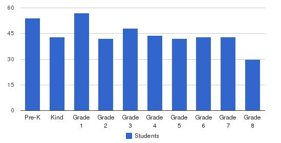 Orange Crescent School Students by Grade