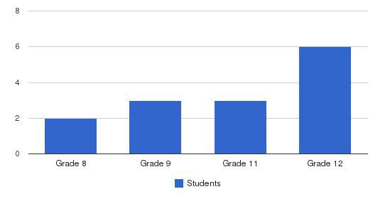 River Valley School Students by Grade