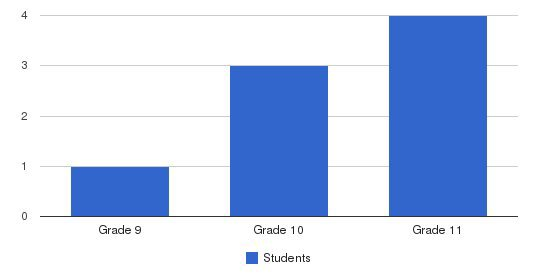 Rushford Academy School Students by Grade