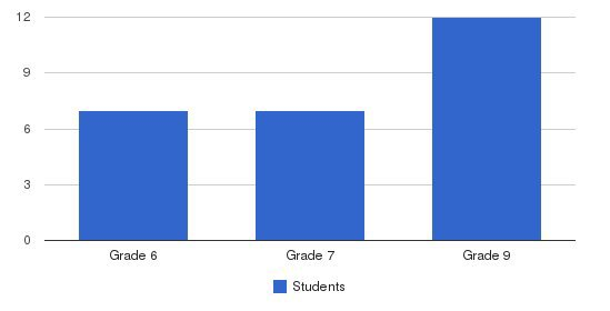 Eagle Ranch School Students by Grade