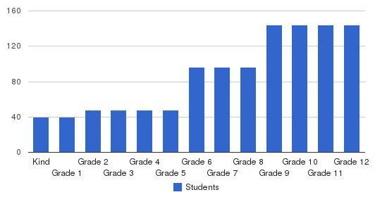 Kamehameha Schools Hawaii Campus Students by Grade
