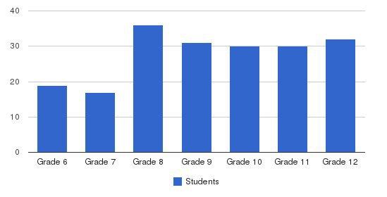 Rolling Hills Prep School Students by Grade