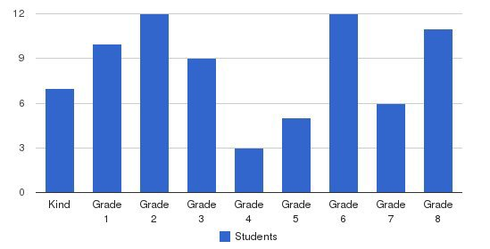 Columbus Adventist Academy Students by Grade