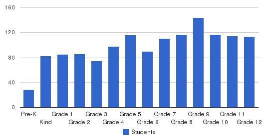 Dayton Christian School Students by Grade