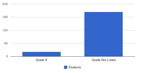 Northwestern Academy Students by Grade