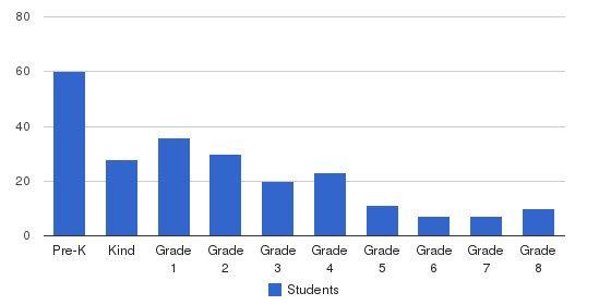Buckner Fanning Christian School Students by Grade