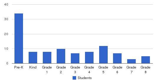 Cambridge Square Private School Students by Grade