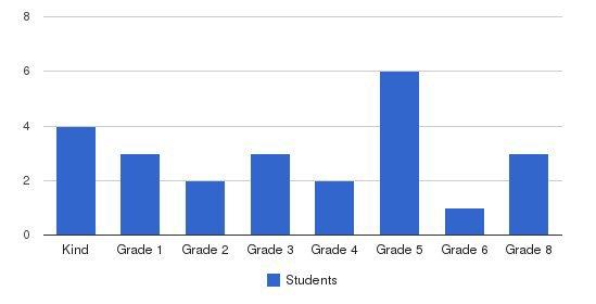 S.e.e.d.s. Students by Grade