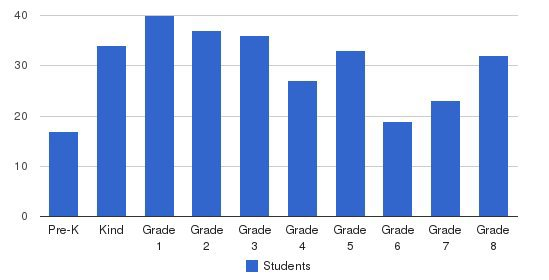 Blessed Sacrament Catholic School Students by Grade