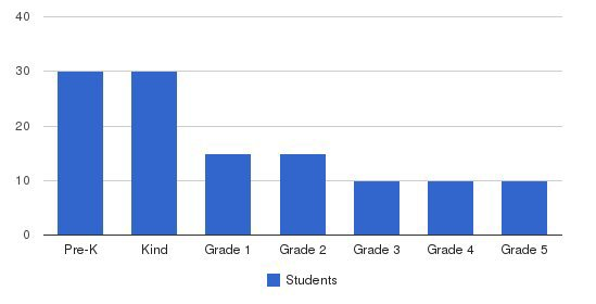 Brookfield Academy Students by Grade