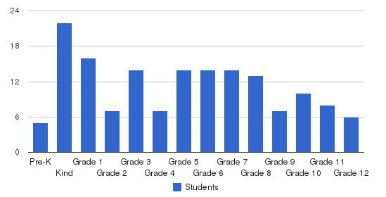 Kingdom Preparatory Academy Students by Grade